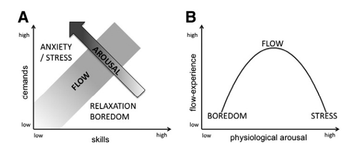 Stress Exposure vs. Flow. https://www.uni-trier.de/fileadmin/fb1/prof/PSY/PGA/unterlagen/PeiferSchulzSch%C3%A4chingerBaumannAntoni_2014_Flow.pdf