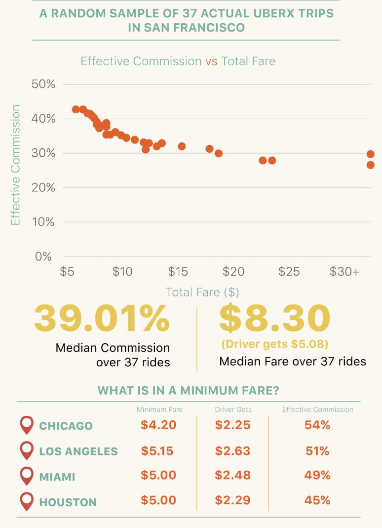 """Blind"" Revenue sharing, as run by Uber/Lyft"