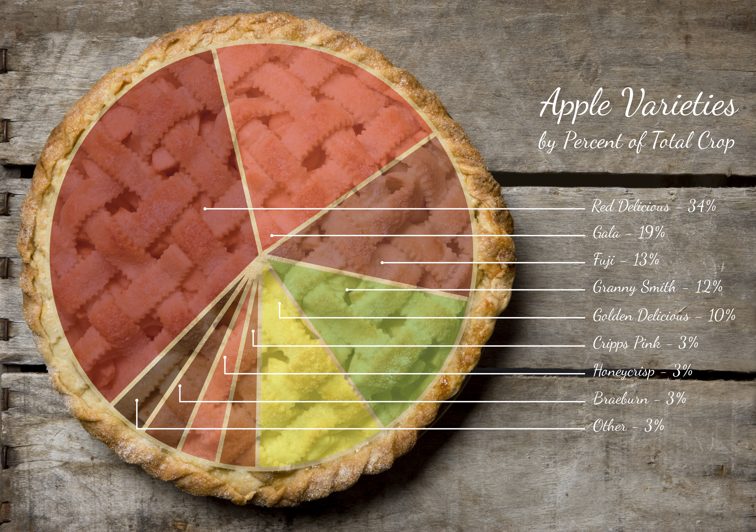 apple-pie-chart.png