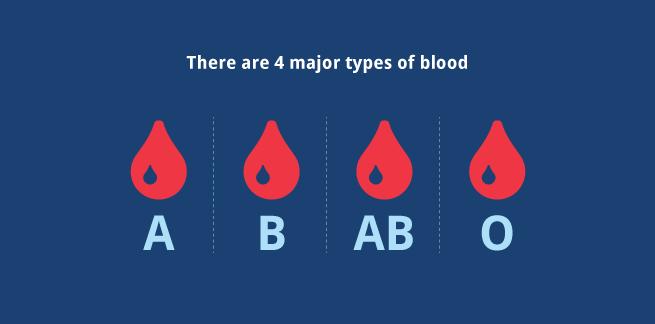 bloodgraphs1_655.png