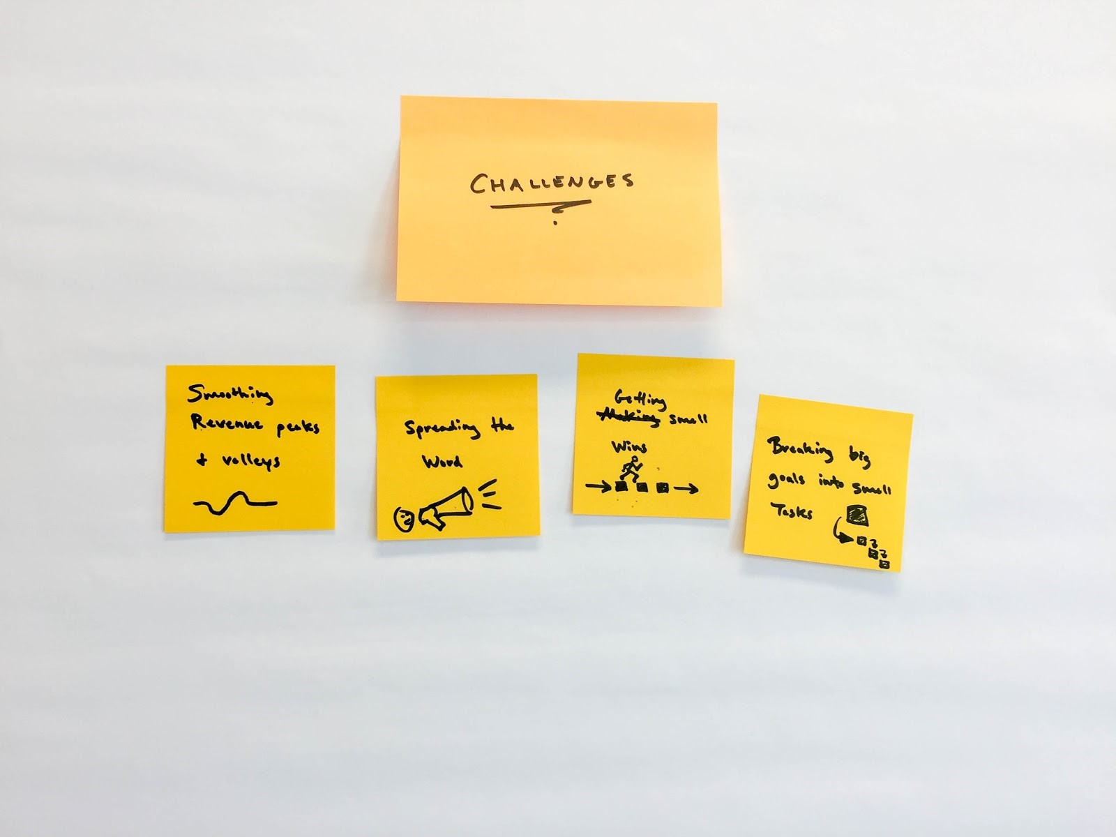 Challenges! Have your team write one challenge per sticky note. Fat markers and small sticky notes force you to be concise. Add visuals where possible to clarify meaning. And no talking.