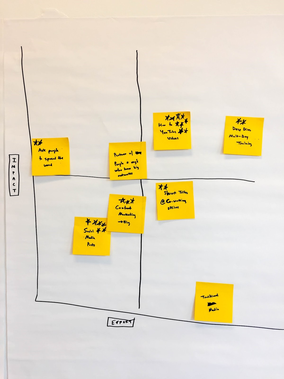 For illustration, we mapped all of our ideas (we were moving fast and stopped after just eight). But we suggest you only map and evaluate your top voted ideas (those that got one or more votes) as a way to narrow down the pool of ideas to a more manageable level.
