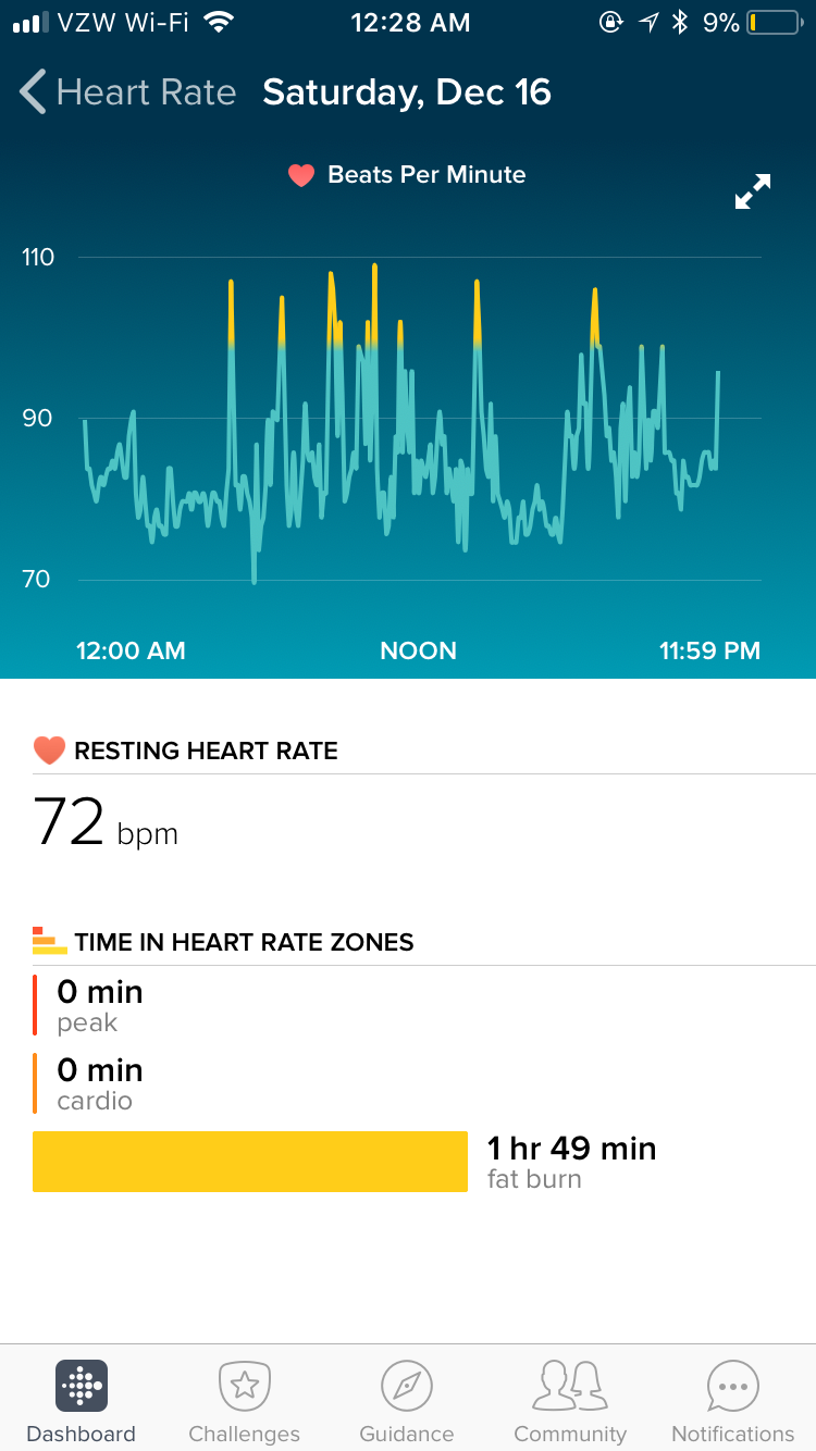 Fitbit display showing an average day of my heart rate
