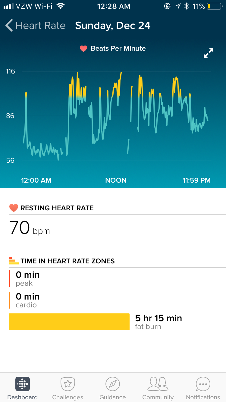 A Fitbit display showing extreme adrenaline spikes in my heart rate for over 5 hours of a day.