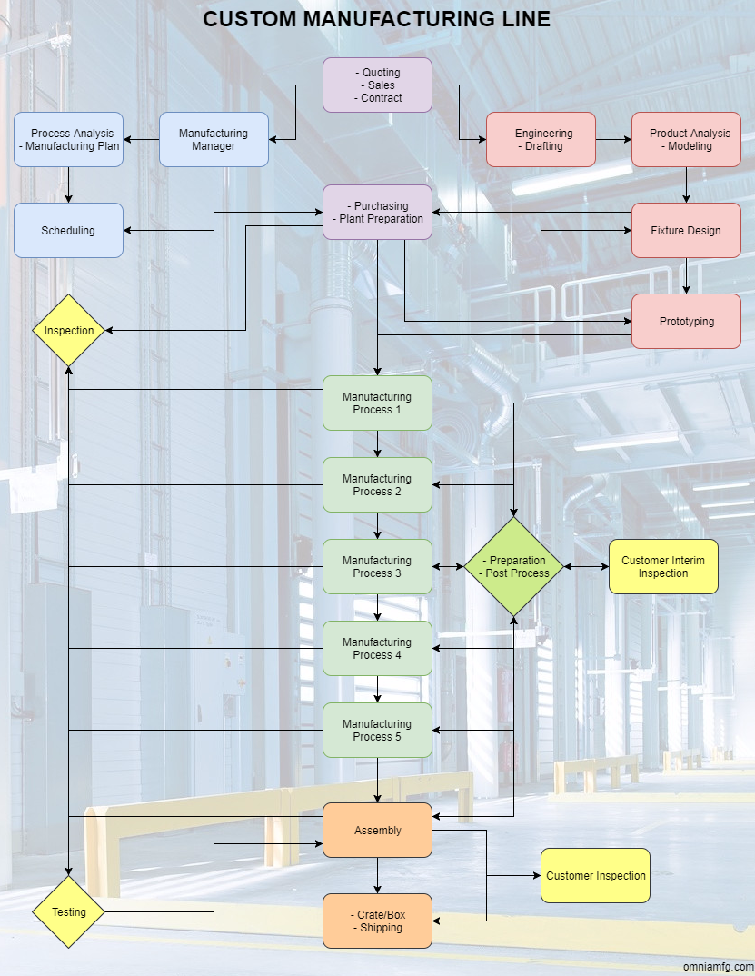 Basic example of a custom manufacturing line including quoting, management, engineering, manufacturing processes, and inspection.