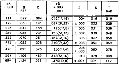 Figure 4: Dimensional table referencing figure 2 variables. Taken from MS20426L Military Specification Sheet Rivet, Solid, Countersunk 100 deg, Precision Head, Aluminum and Titanium Columbium Alloy (for reference).
