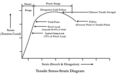 Figure 1: Tensile stress-strain diagram detailing the ultimate tensile strength, yield strength, proof load, and typical axial force on a bolted joint (clamp load).