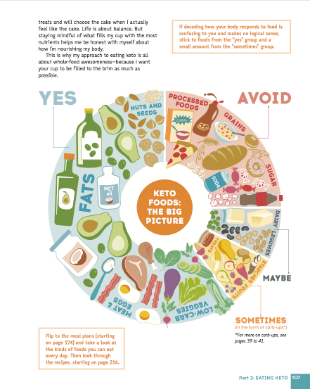 The-Keto-Diet-Interior-Page-3.png