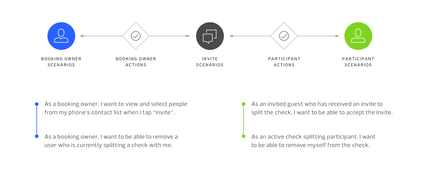 User Types & Scenarios. Users and system actions were loosely mapped, then user stories were created to determine scope and prioritize design efforts