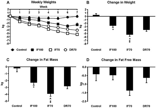 Changes in anthropometric outcomes following 8 weeks of intermittent or continuous intake at 70% and 100% of daily energy requirements.  ( A ) Weekly weights; ( B ) change in body weight; ( C ) change in fat mass; ( D ) change in fat‐free mass.