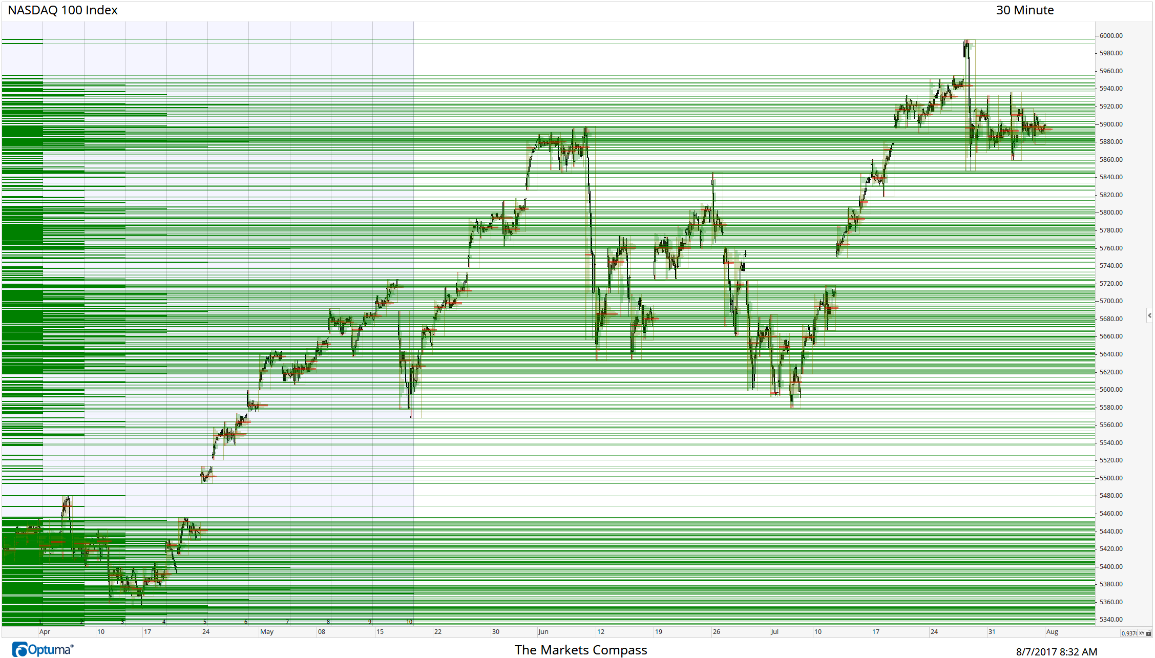 "This a cumulative Daily 30 min market profile chart of the NASDAQ 100. The red lines indicate the point of control on any given day. The green lines are the first, second and third deviation from the point of control and are extended across the entire length of the chart (one year of data). The intensity of the clusters of green show points of support and resistance. The lack of clusters represent potential ""vacuums"" where price could accelerate through."