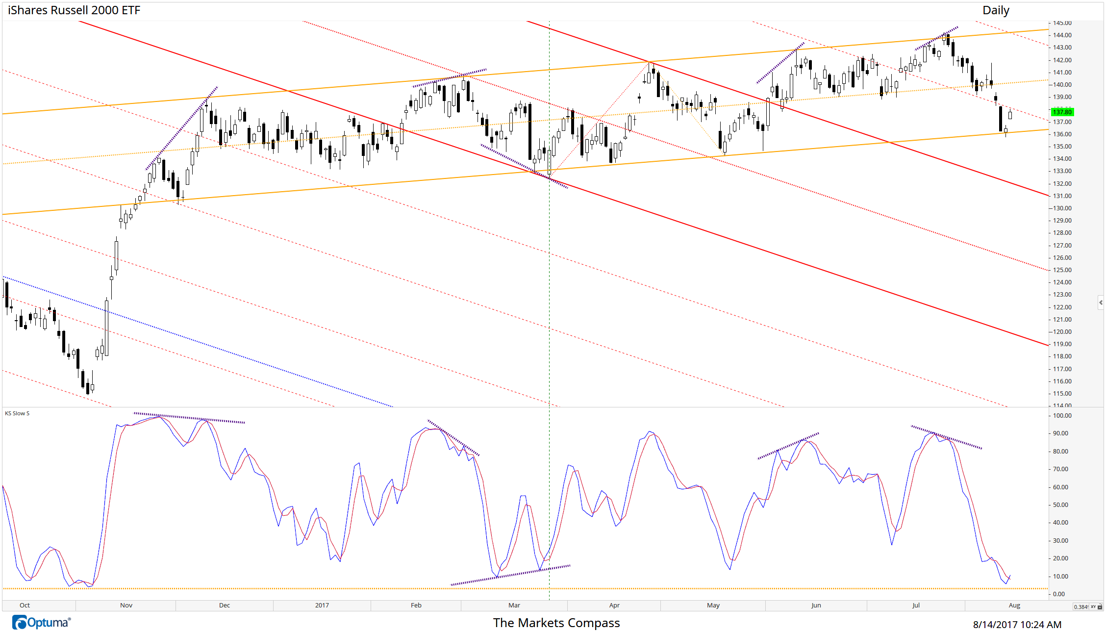 IWM Daily chart follow up...Prices held the lower parallel of the long standing channel created by the Schiff Adjusted Pitchfork (orange) and as of time of this post they have re-entered the range bound trading pattern although they now must contend with Upper Warning Line #1 of the Standard Pitchfork (red)
