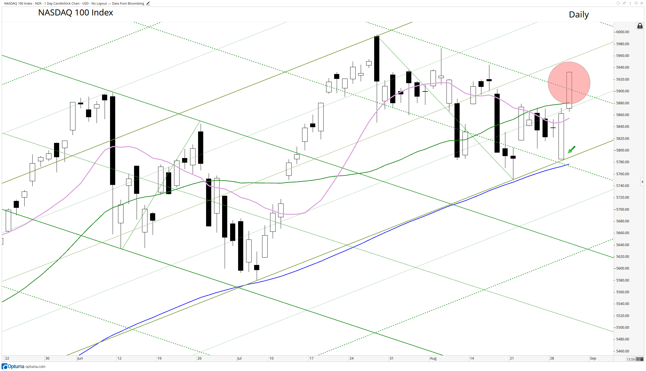 The NASDAQ 100 holds support at yesterdays opening (green arrow) at the Upper Parallel and breaks out above resistance (on third attempt) at the 2nd Upper Parallel of the Schiff Modified Pitchfork. The price grid that is featured is an example of Dueling Schiff Modified Pitch Forks explained in the three blog posts on Median Lines Analysis / Andrews Pitchfork at   https://www.optuma.com/blog/  .