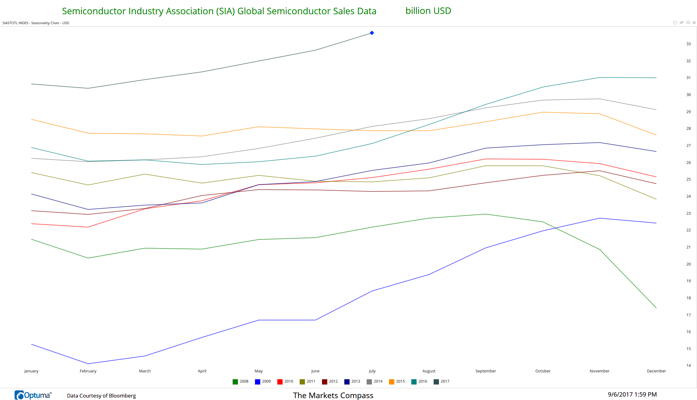 Worldwide Semiconductor Sales continue to accelerate...