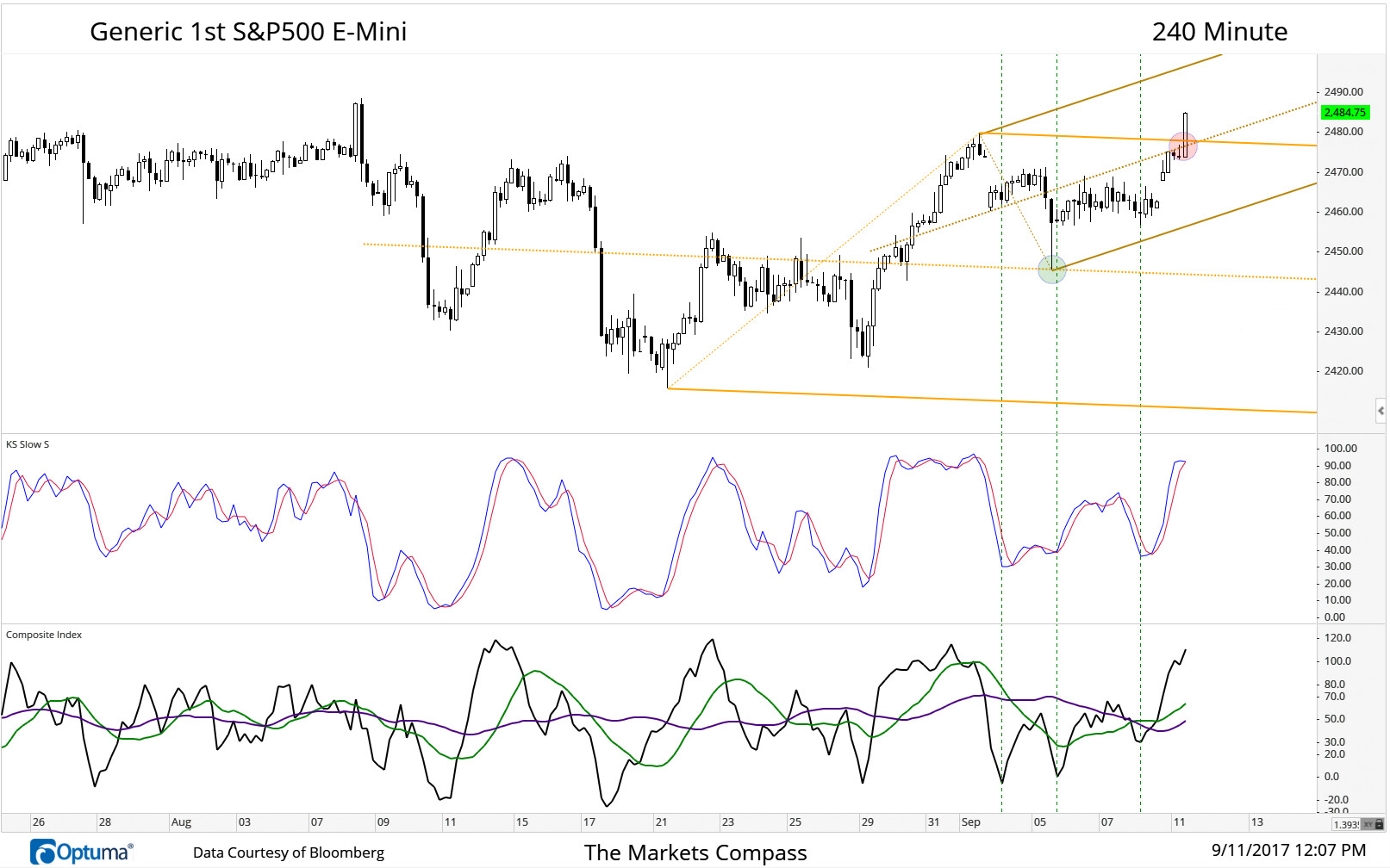 "After a test of the longer term Schiff Adjusted Pitchfork Median Line (green circle) the S&P500 E-Mini reversed but needed another two days of sideways consolidation before overtaking both the the Upper Parallel of the longer term Pitchfork but also the Median Line of the ""Dueling"" Schiff Adjusted Pitchfork (red circle)."