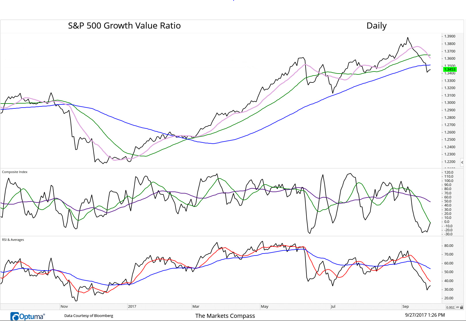 September 27, 2017. S&P 500 Growth/Value Ratio driven lower by the recent strength in financials and weaknes in tech.
