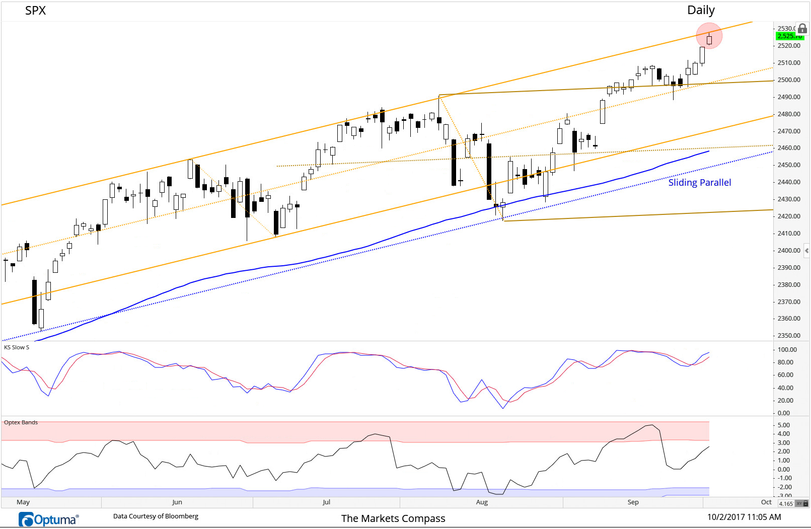 The 4-day advance from support at the Schiff Adjusted Median Line on the Daily S&P 500 Index Candlestick chart has driven prices to potential resistance at the Upper Parallel of the Pitchfork.