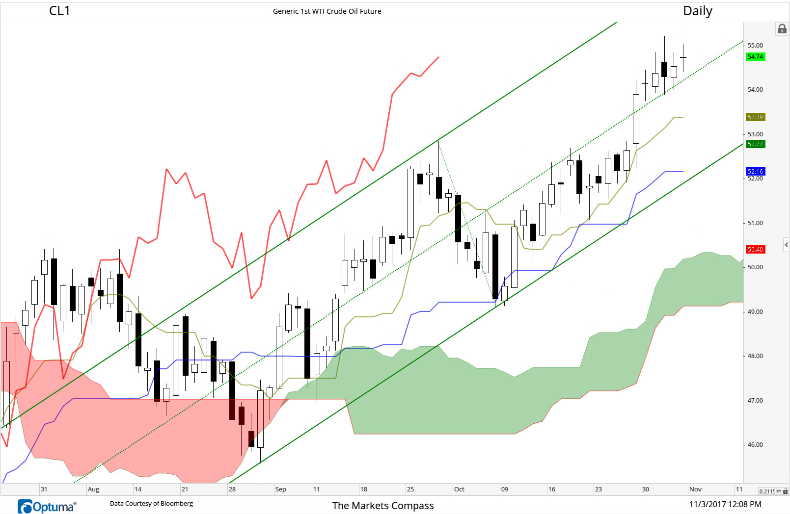 Don't ask me to argue with the trend in WTI Crude. Trades through price and Median Line resistance at $52.50 on Friday of last week. And has consolidated above the Median Line for the past five trading sessions as the Tenkan, Kijun and Chikou Lines all track higher above the Cloud with price.