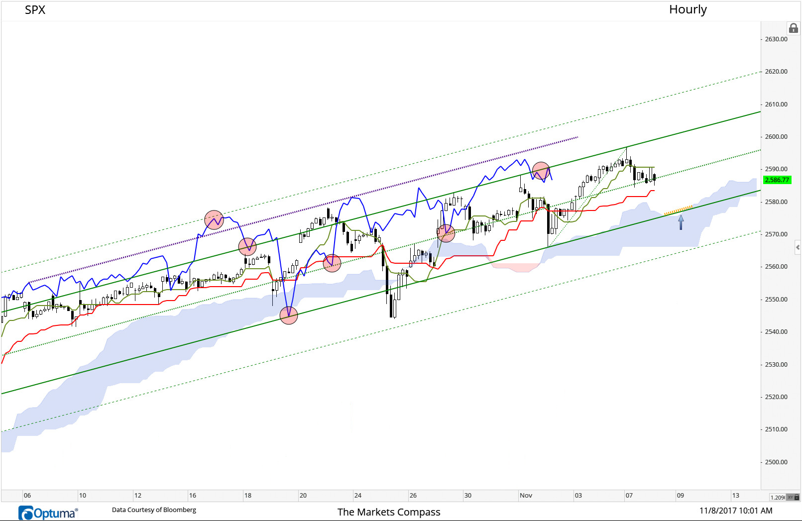 For all intents and purposes The SPX (Hourly) has been able to hold at support afford by the Schiff Modified Picthfork Median Line (green dashed line). If support at this level gives way next stop will be yellow dash line (marked with blue arrow) that marks Lower Parallel and Cloud support. The Chikou Line (lagging line/closing price shifted 26 bars back) has fallen through the Upper Parallel and has been unable to re-take the ground above it, rapping it's head twice (last red circle).This may be signaling further weakness.
