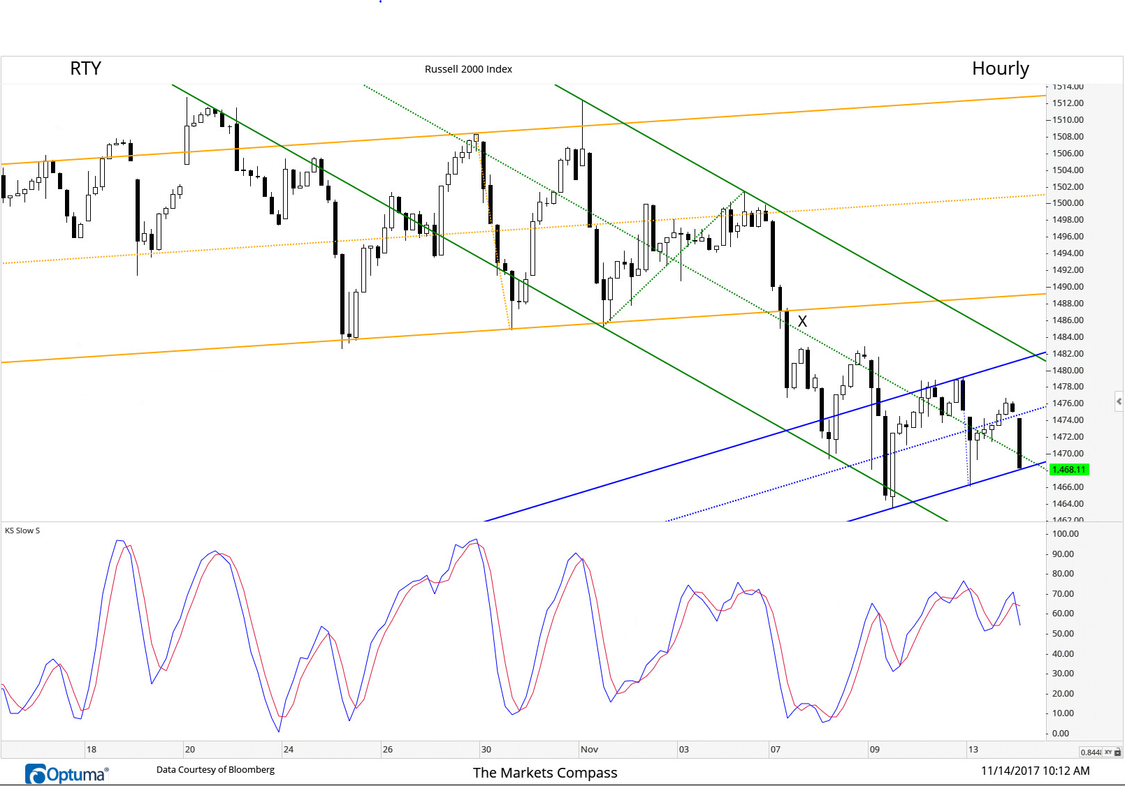 Weekness continues to seep into the RTY short term. First the break of the longer term Schiff Adjusted Pitchfork Median Line (Orange) and the second downtrending Schiff Adjusted Pitchfork Median Line (Green) at X. Then, being uable to return to the Upper Parallel of the Schiff Adjust Pitchfork three times and now teetering on the Lower Parallel of the shorter term Schiff Adjusted Pitchfork (blue) in concert with a lower high in the Slow Stochastic.