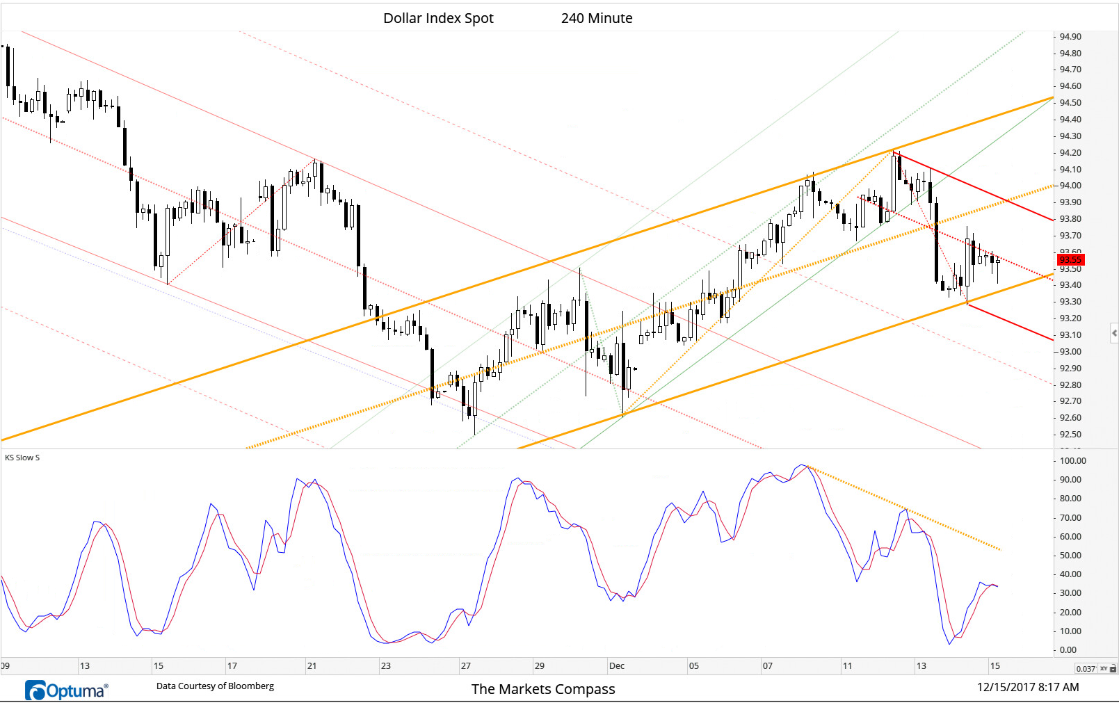 Follow Up...The resumption of the down trend in the DXY appears to be in gear. The acceleration to the downside out of the rising Schiff Modified Pitchfork's Lower Parallel (Green) has led us to draw the new Schiff Adjusted Pitchfork (Orange) and now the short term Standard Pitchfork (Red) where prices have been confined by the Median Line for the past six candles. Note that this shorter term Standard Pitchfork is dropping at the same degree as the previous longer term Stardard Pitchfork (Faint Red). It may be a coincedence but that same angle is matched by the downtrend in the Slow Stochastic. We tend to believe that it is not. A break of Lower Parallel of the Schiff Adjusted Pitchfork (Orange) will confirm the resumption of the longer term downtrend.