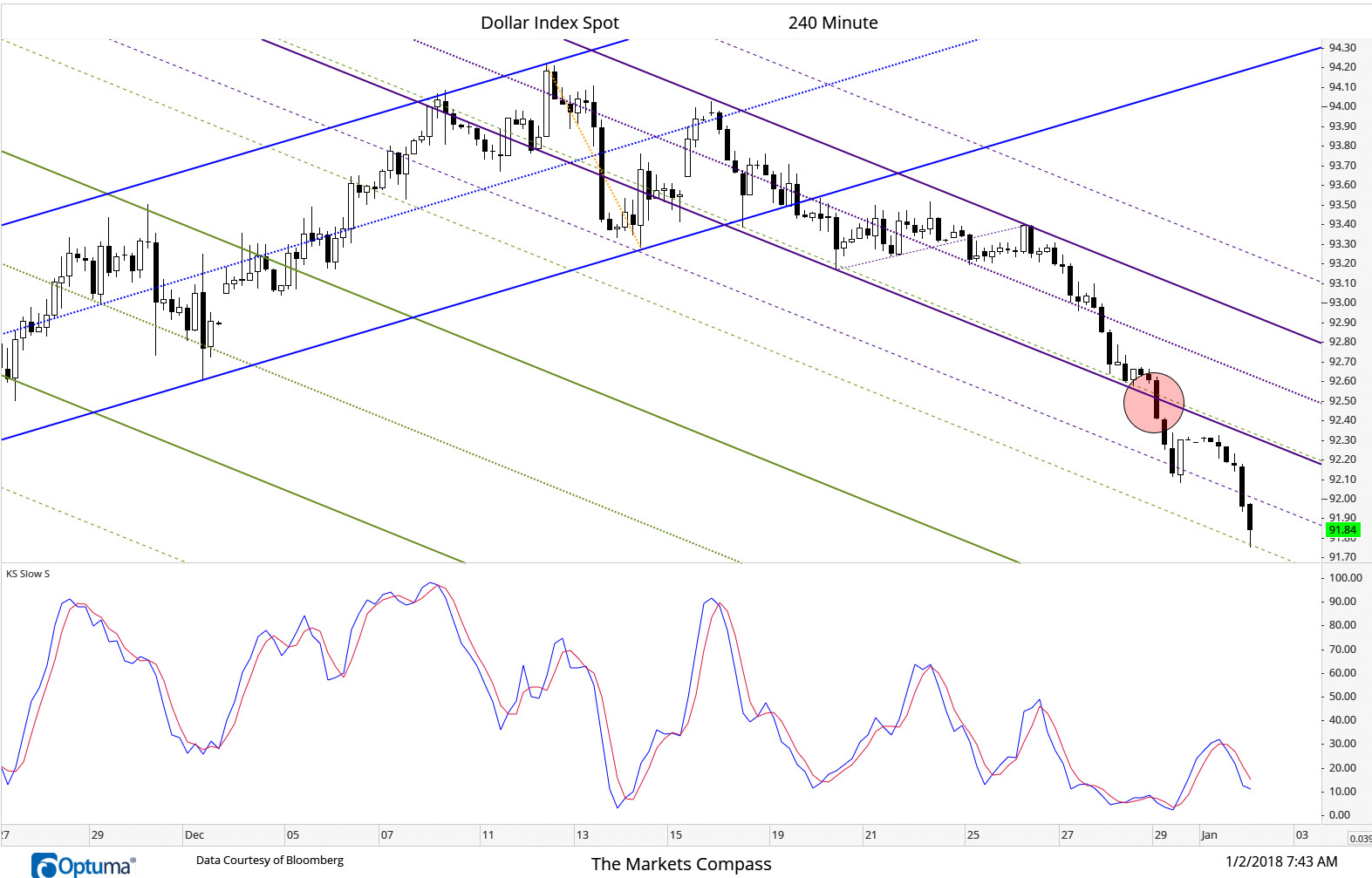 During the earlier morning hours of trading on Friday the DXY dropped through duel support of the Lower Parallel of the newly drawn Schiff Modified Pitchfork (purple) and the 2nd Upper Warning Line of the longer term Schiff Modified Pitchfork (green). These two pitchforks share the same angle/frequency. Short term support has been discovered at the 1st Upper Warning Line of longer term Pitchfork this morning. Despite the oversold condition reflected by the current position of the Slow Stochastic the series of lower highs in the oscillator remains intact and only an advance through the Lower Parallel of the newly drawn Pitchfork (purple) would suggest a counter trend rally was underway.