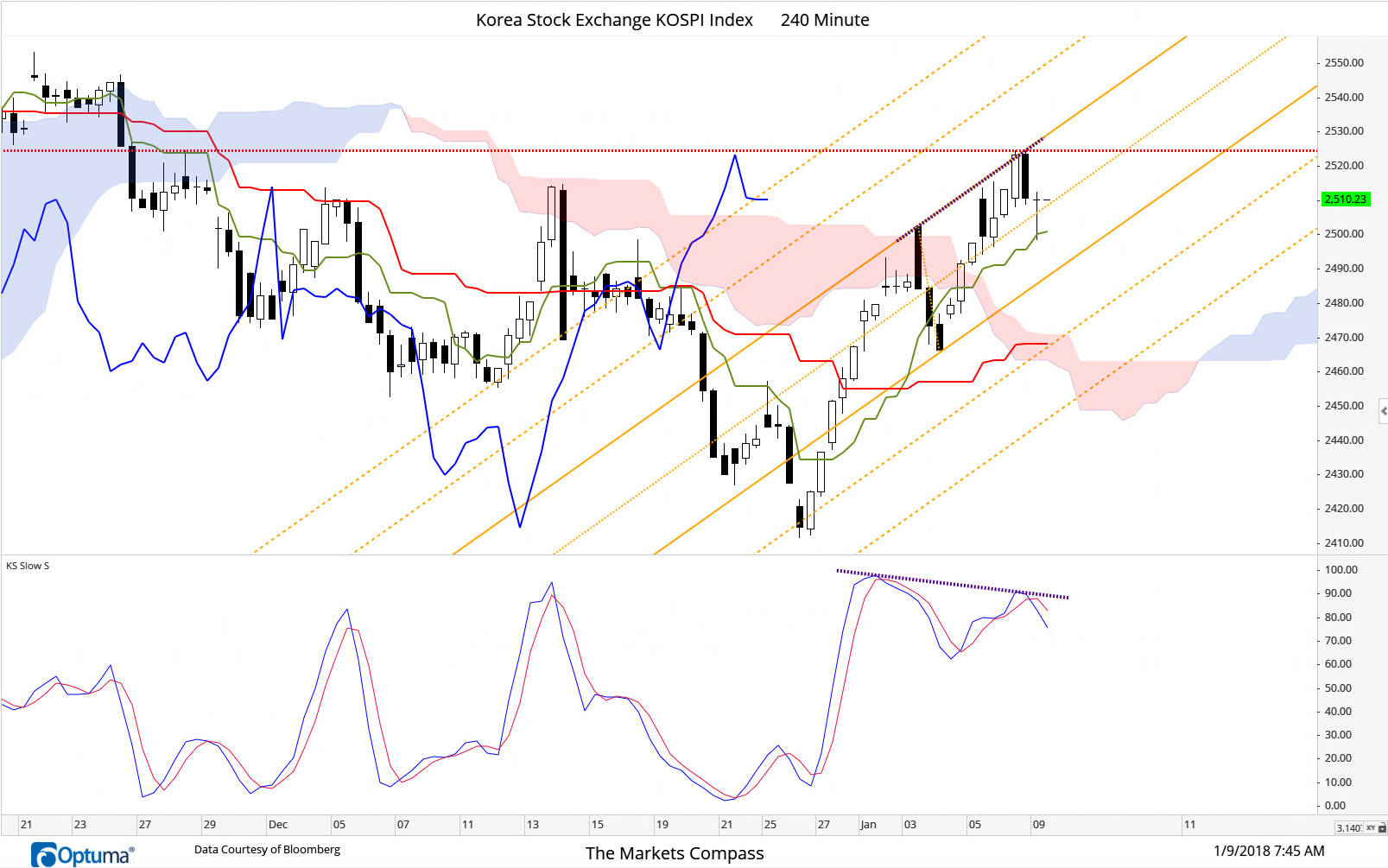 January 9, 2018 -  The KOSPI Index edged through the upper span of the cloud for the first time since the last days of November on Friday. Since the start of this week both price and the Chikou (lagging line in blue) have tracked above the cloud until the Upper Parallel of the Schiff Adjust Pitchfork (in orange) and divergence with the slow stochastic (purple dashed line) has temporarily has stymied a further advance although prices have held the Median Line on a closing basis since then.