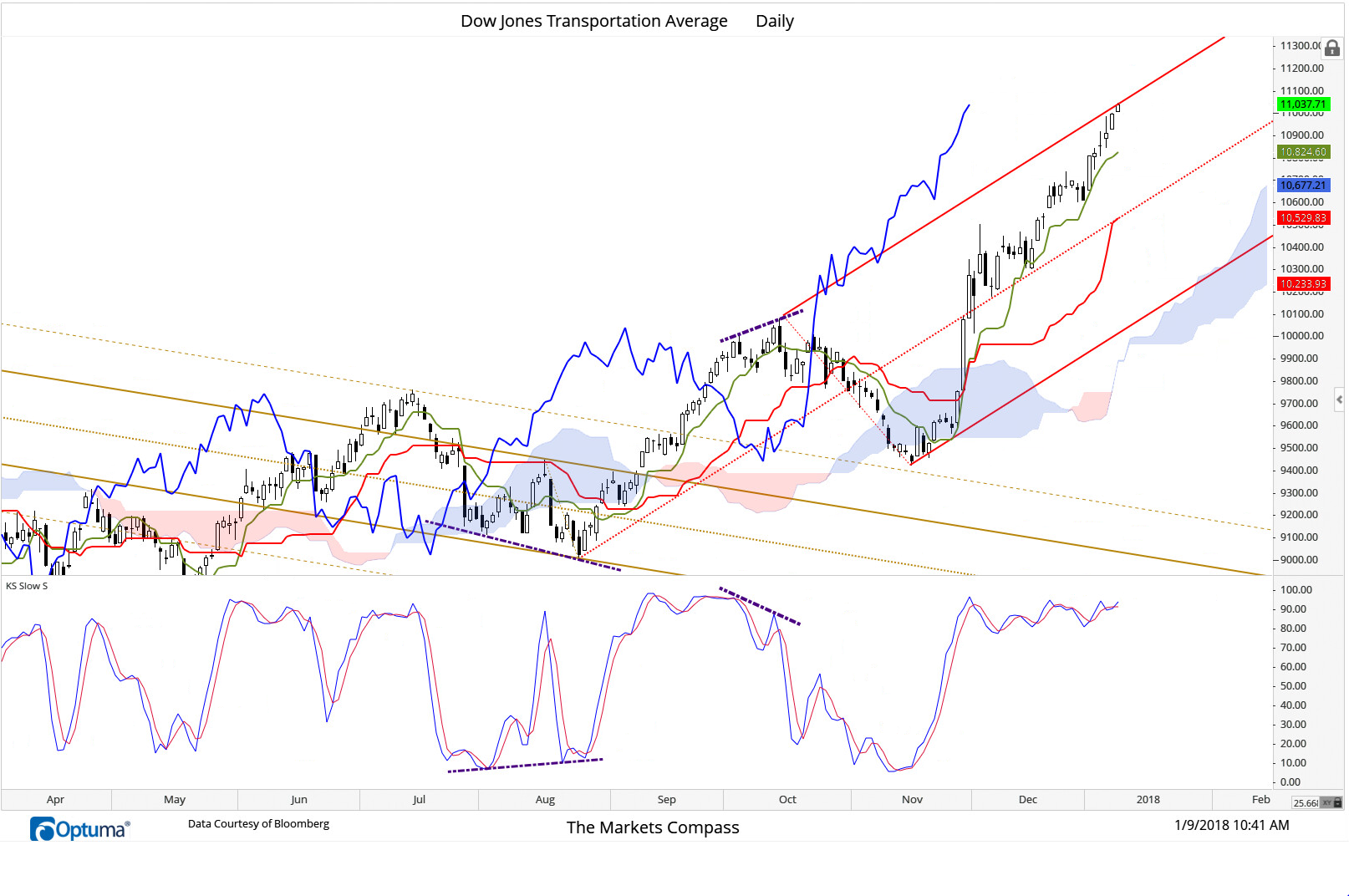 January 9, 2018 -  The Dow Jones Transportation Average is pressing up against the Upper Parallel of the Standard Pitchfork (red) which may offer a measure of resistance considering the position of the Slow Stochastic. That said the Index has been able to advance +9.5% since the oscillator first reached overbought territory in late November. All three key cloud lines are rising and are clear of the cloud and of particular technical interest is the support afforded by the Tenken (turning line) which has cradled price since mid- December when the Index left support at the Median Line (red dashed line) behind.