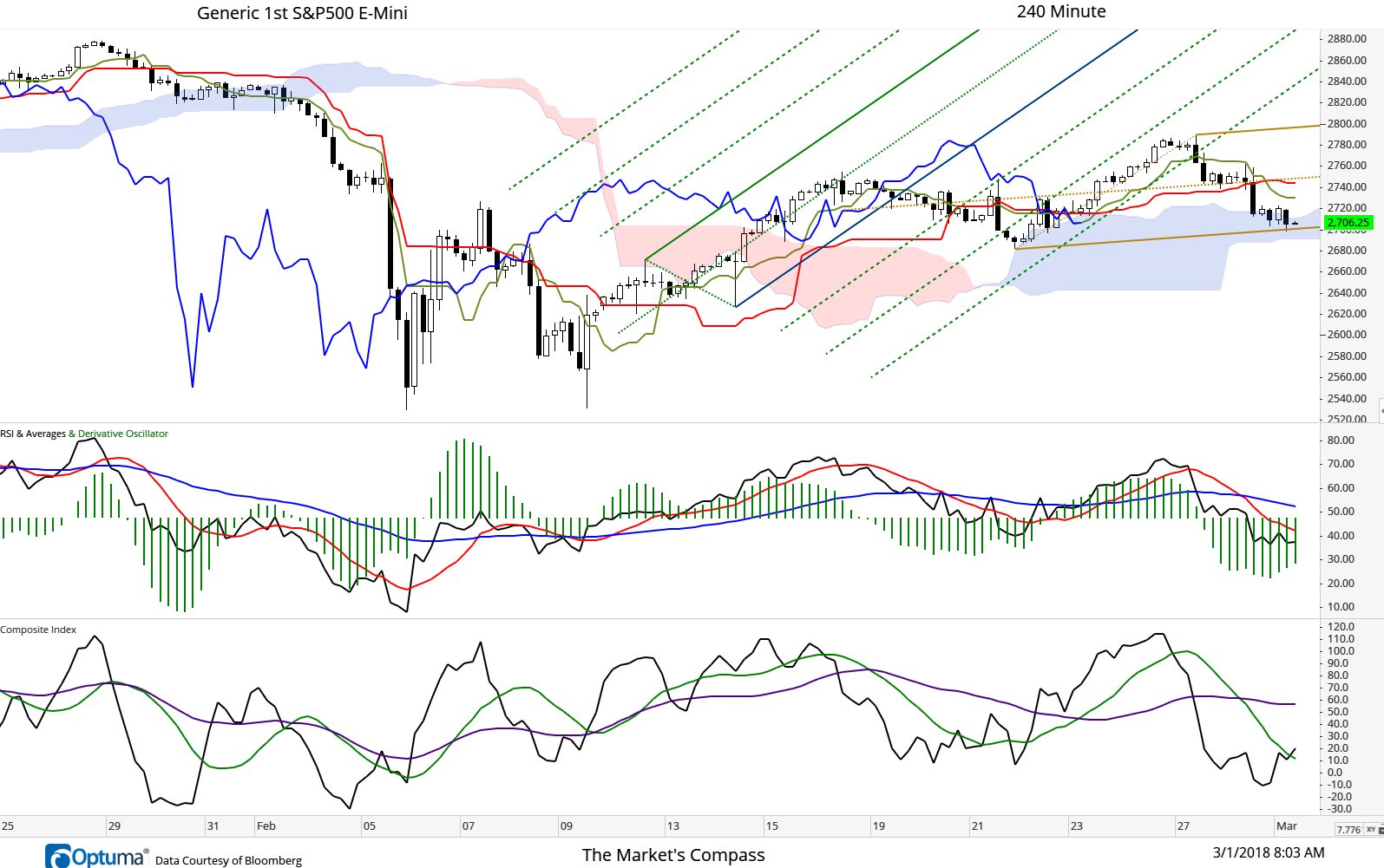 March 1, 2018  The E-Mini fell through support offered by the Median Line of the Schiff Adjusted Pitchfork (brown dashed line) and both the Kijun Sen (red line) and Tenkan Sen (green line) yesterday on the 240-min cloud chart. During the overnight session and this morning support has been found at the Lower Parallel (solid brown line) and the cloud but we expect that support to be impermanent.