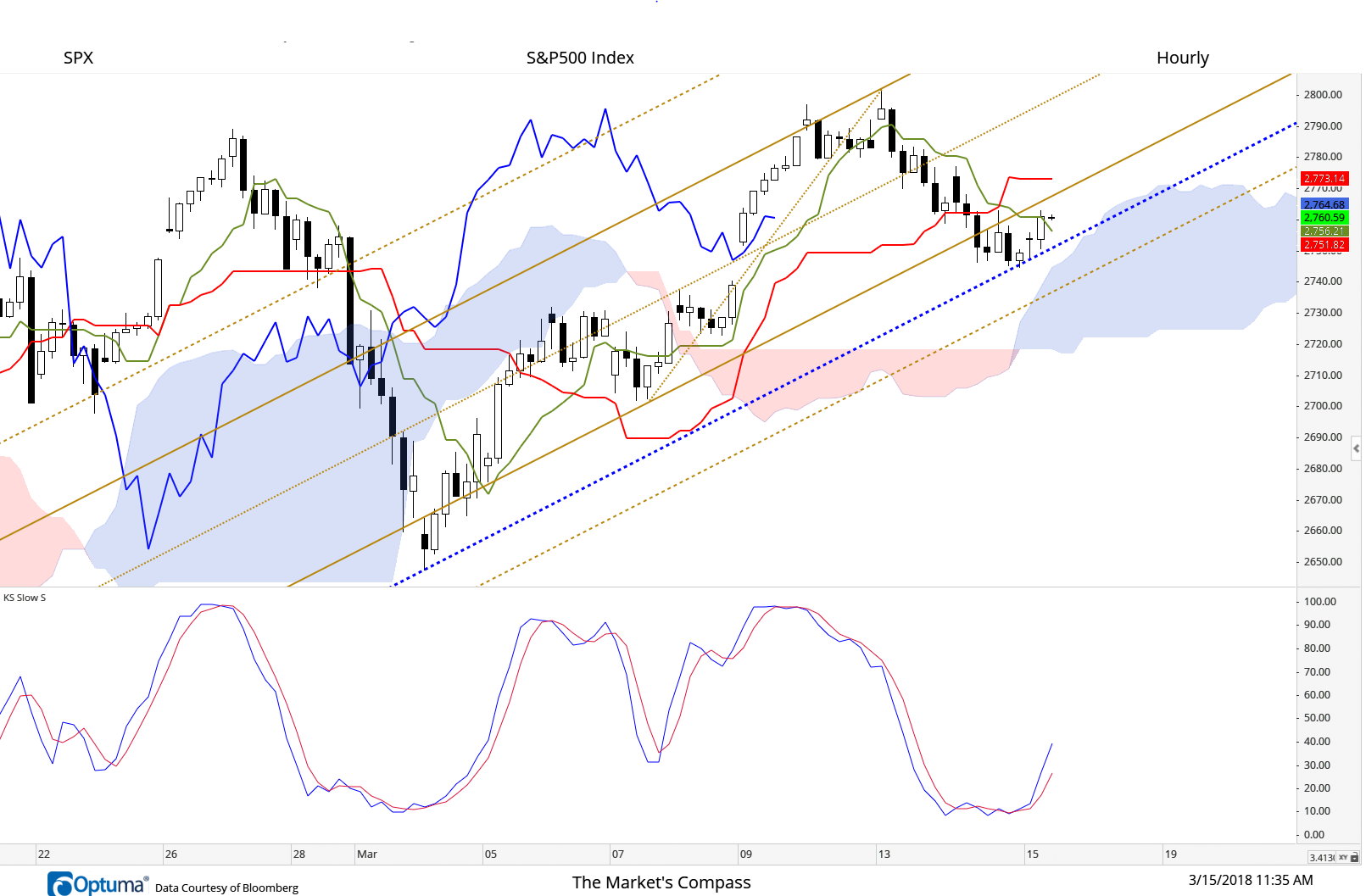 Price support at the Sliding Parallel of the Schiff Adjusted Pitchfork (blue dashed line) has come into play again as it did last week when the Kijun-Sen (Standard Line in red) tagged it and held. The Lagging Line (in solid Blue) has held support at the Median Line (light brown dashed line) just recently and back in late February. These technical features give us confidence that we have pegged the correct frequency on the price grid on the hourly chart of the SPX Index. We are waiting patiently to see if the ground above the Lower Parallel of the Pitchfork (solid brown line) and the Kijun-Sen can be re-taken.