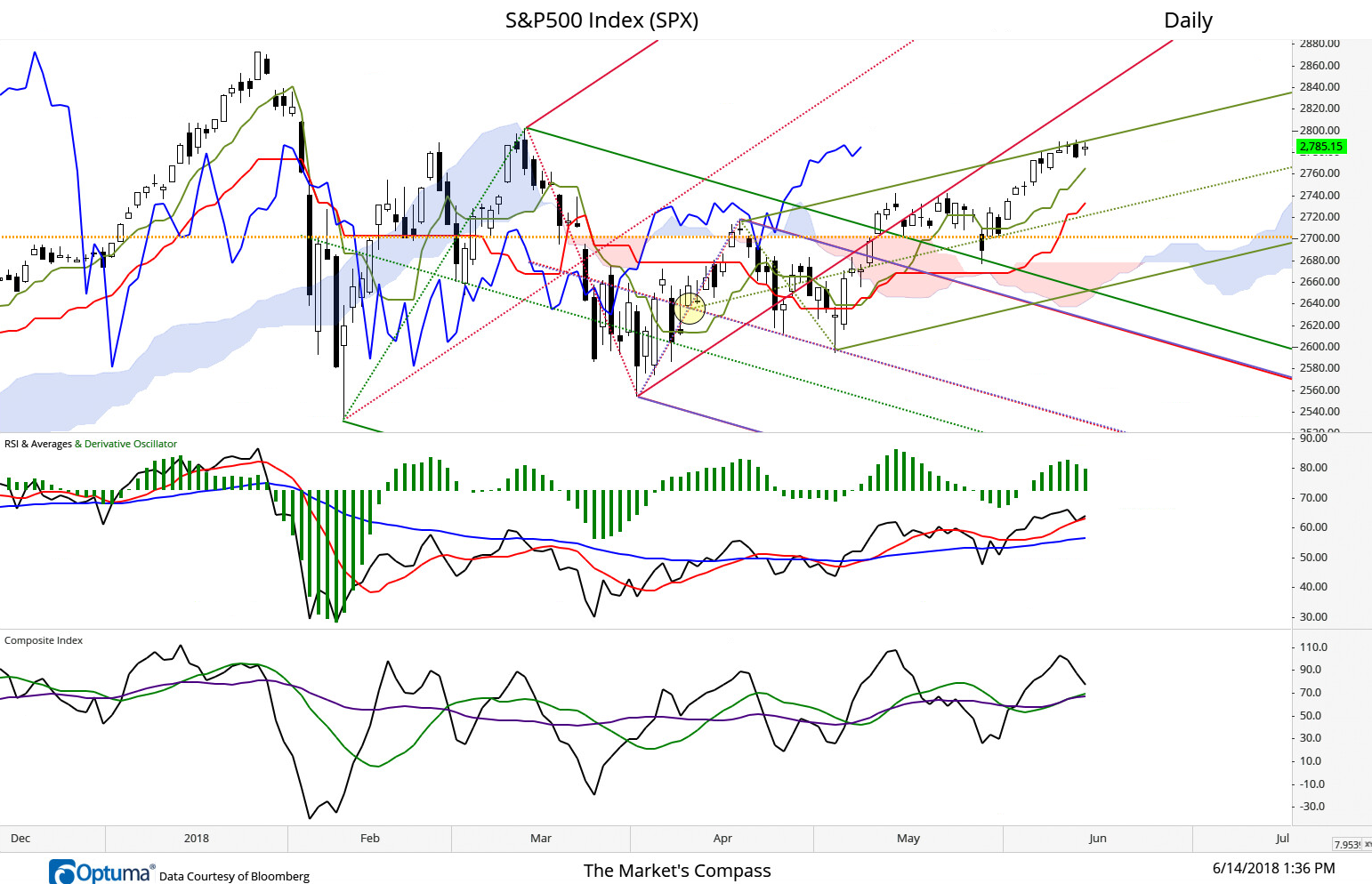 S&P 500 Index remains capped at the Upper Parallel of the Schiff Modified Pitchfork (green)