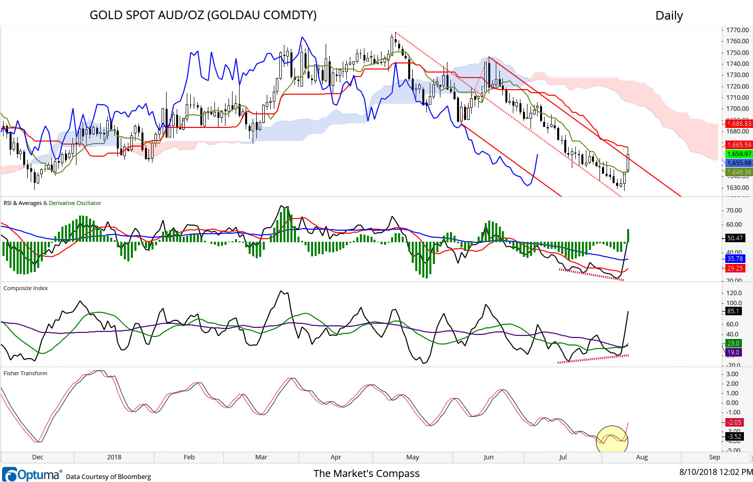 A number of positive technical features have developed over the past few days in Gold in Aussie Dollars. Prices overtook the Upper Parallel of the Standard Pitchfork, the unbridled Composite Index diverged from the new low in RSI, the Derivative Oscillator produced a buy signal and the Fisher Transform turned at a higher low through its signal line. Next hurdle will be at the Kijun Line where it found resistance today.