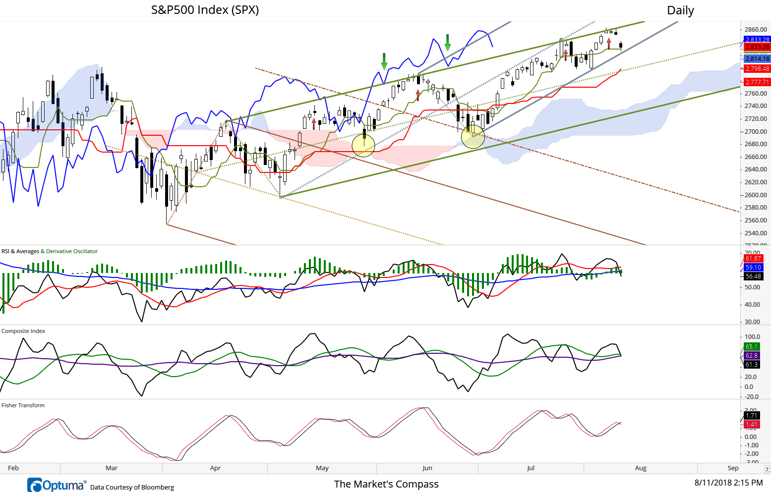 After first re-gaining the ground above the Cloud on May 10th prices failed to reach the Upper Parallel of the Schiff Modified Pitchfork (green) two days later. This is noted with first red arrow. That failure produced an evening star reversal pattern suggesting that a re-test of cloud support and the Kijun Line (solid red line) was in the cards. It held that level (first yellow circle) and made a second attempt to rally above Schiff Modified Pitchfork and failed again (second red arrow)and pulled back and to find support at the cloud and the Upper Warning Line (brown dashed line) of the longer term Schiff Pitchfork (second yellow circle) . That pivot at a slightly higher low allowed the addition of the newer Standard Pitchfork (dark gray). That rally failed at dual Pitchfork resistance (third red arrow). Prices pulled back to the Lower Parallel of the Standard Pitchfork but ensuing railed again (fourth red arrow) but failed again and Friday's -20.30 point or -0.70% selloff drove price back to the Lower Parallel of the Standard Pitchfork. The Lagging Line thus far has held support (green arrows) but if it breaks that support and prices break support at the Lower Parallel and can't hold the confluence of support at the Kijun (red line) and Median Line (green dotted line). Prices are headed back to the top of the cloud and the lower Parallel of the Schiff Modified Pitchfork which is nearly 100 points lower. Noting the position of the three momentum oscillators this becomes a distinct possibility.