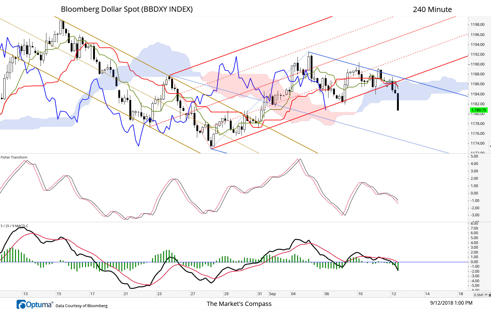 240- Minute BBDXY. Price was unable to break above and hold onto the ground above the shorter term Pitchfork's Upper Parallel (blue) on Monday and Tuesday and broke support at the Lower Parallel of the longer term Pitchfork (red) and now has fallen through the cloud confirming that counter trend rally has run its course and the second leg lower is in gear.