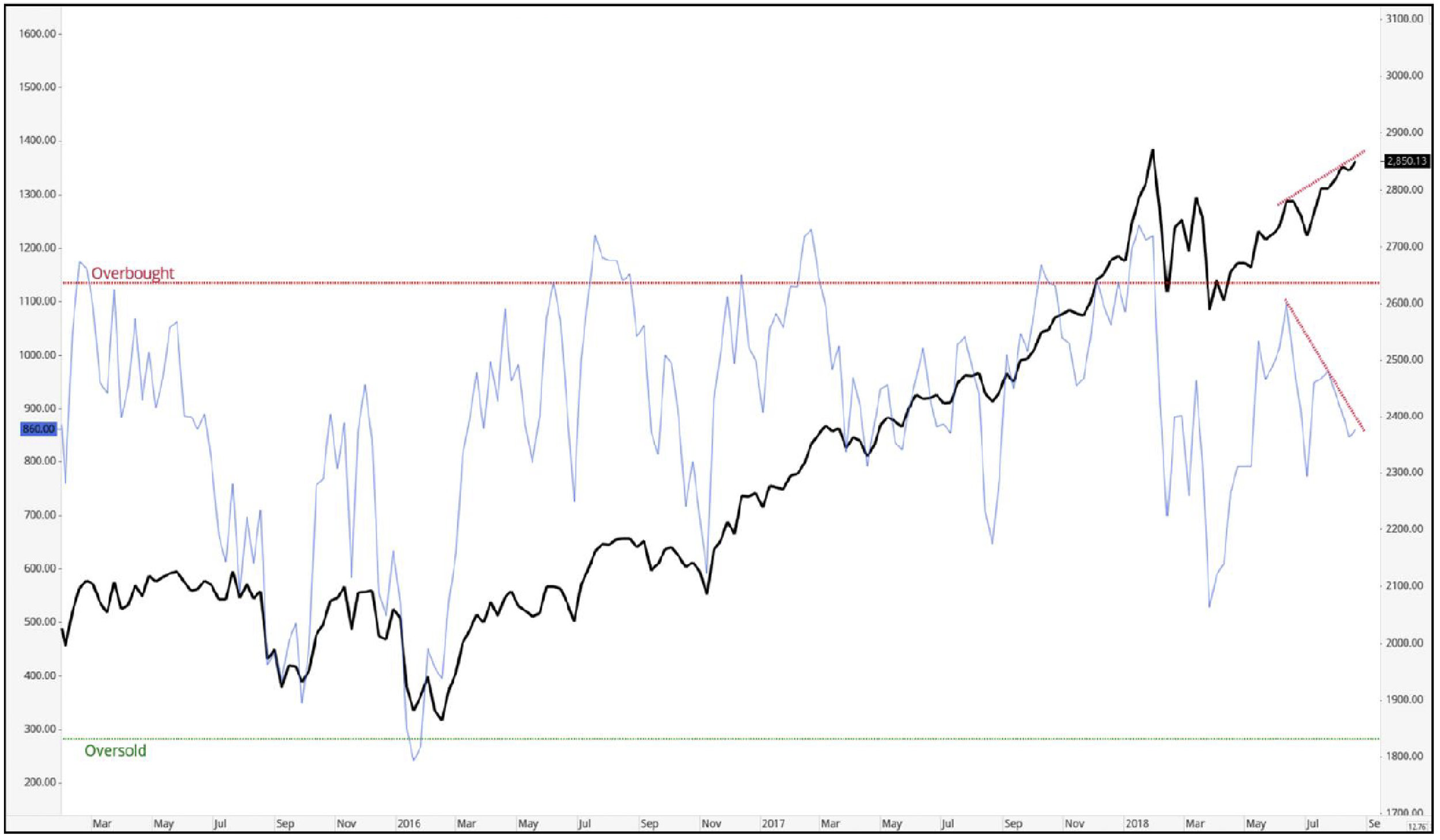 Weekly US Index and Sector ETF Study - Read more.