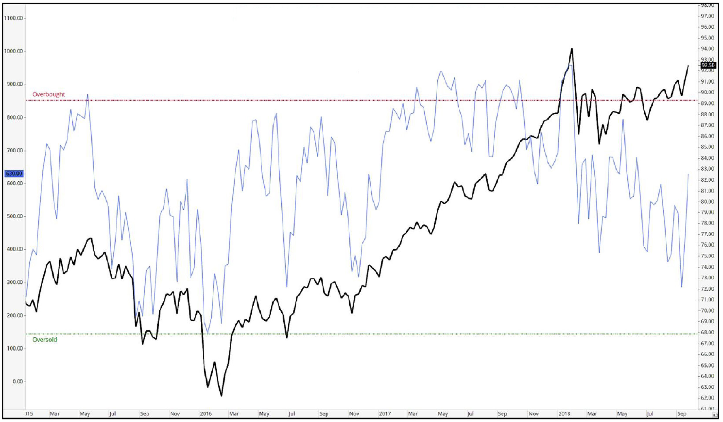 Weekly Developed Markets ETF Study - Read more.