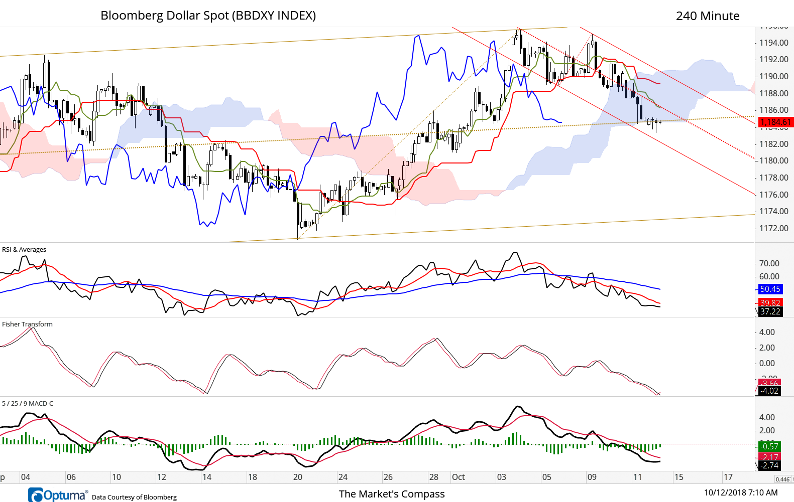 BBDXY just hanging on to the Median Line of the longer term Schiff Pitchfork and the bottom of the cloud. Not a surprise… Fisher Transform cyclic bottom? We will see if it can retake the ground above Median Line of Standard Pitchfork (red dotted line).