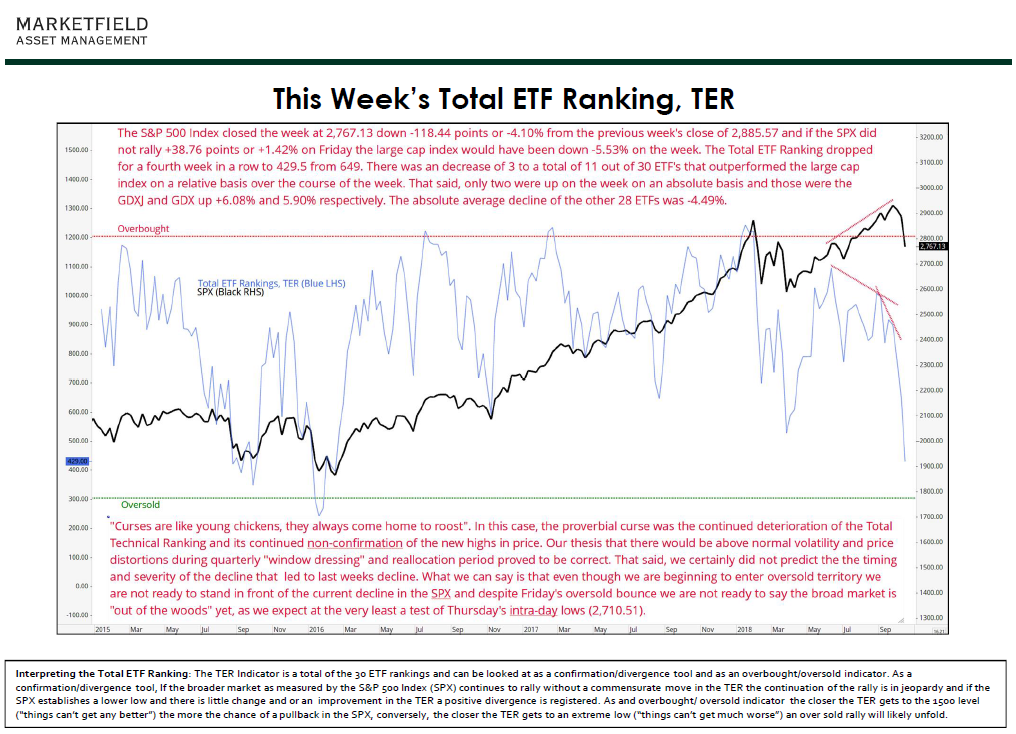 From Today's Weekly Index and Sector EFT Study….