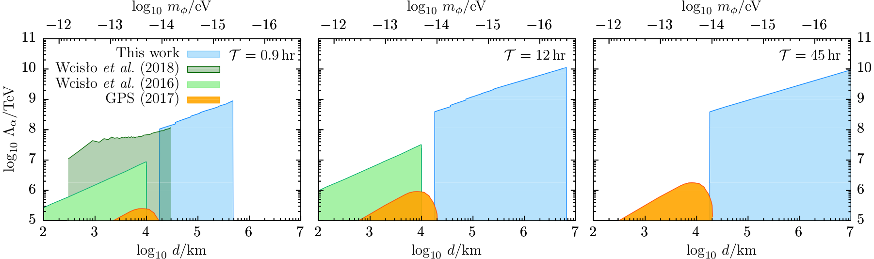 Resulting constraints on the coupling of topological defect dark matter to the standard model photon field