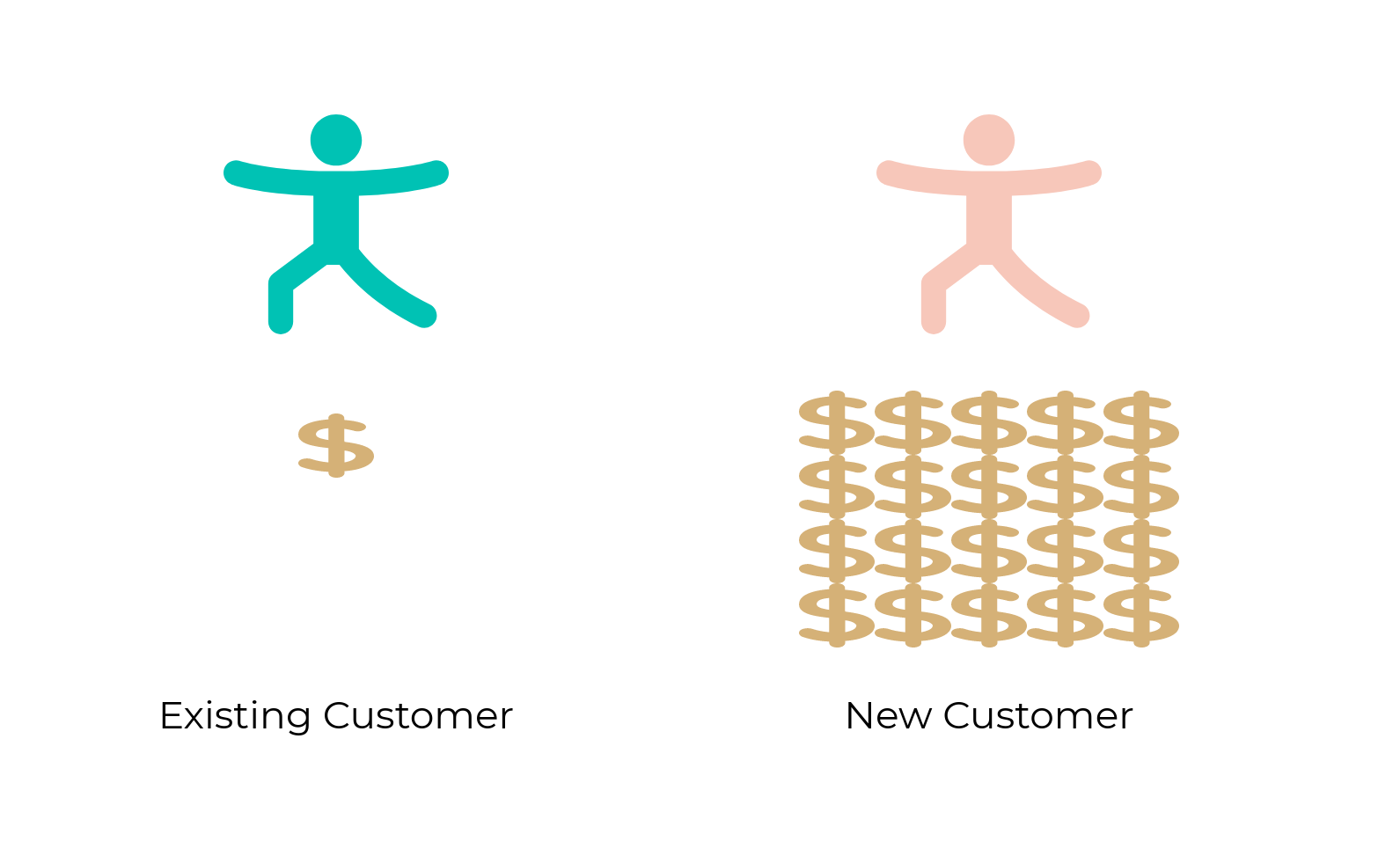 Existing Clients versus New Clients Marketing