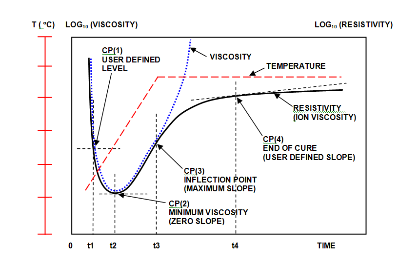 Figure 1:  Comparison of resistivity (ion viscosity) and mechanical viscosity during cure.
