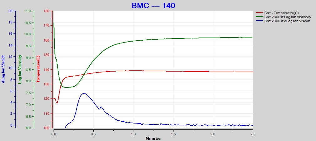 Cure monitoring of bulk molding compound (BMC)
