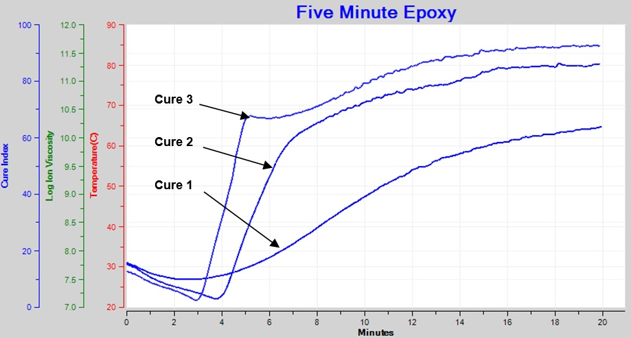 Cure monitoring of 5-minute epoxy—Cure Index of three different cures