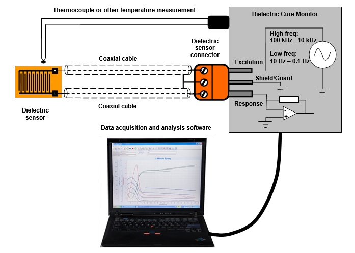 Essential elements of dielectric cure monitoring system