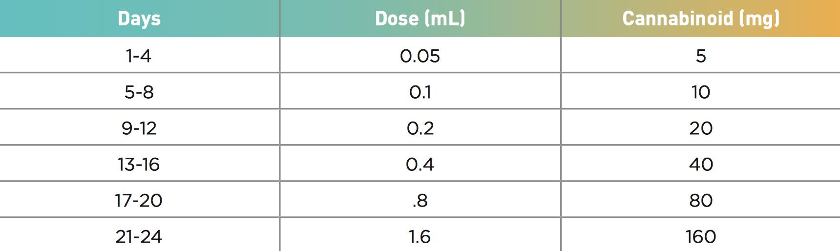 dosing-guide