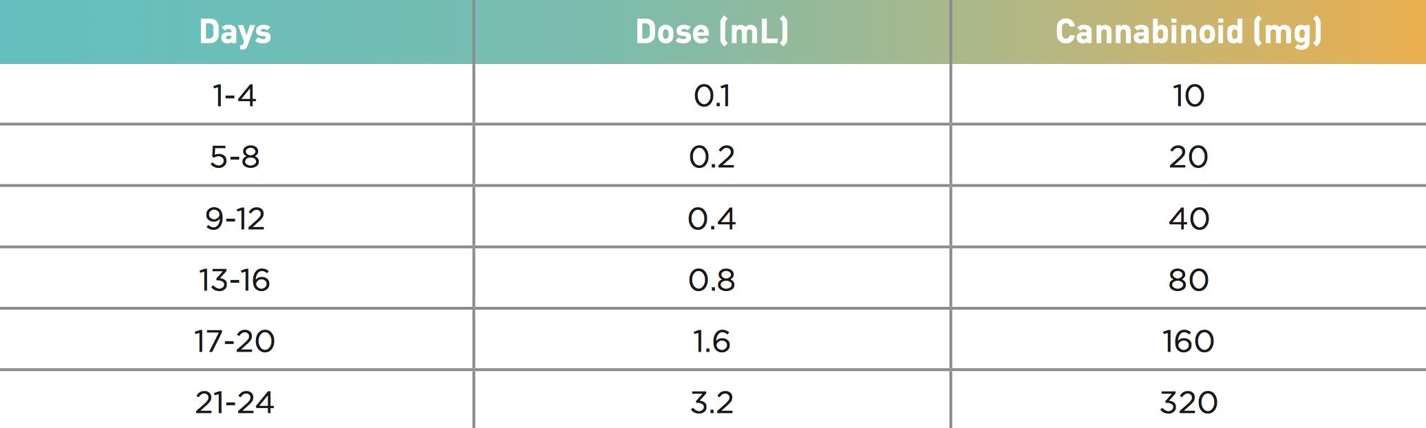 dosing-guide-1