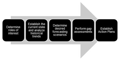 Strategic Workforce Planning Process - Copyright Numerical Insights LLC
