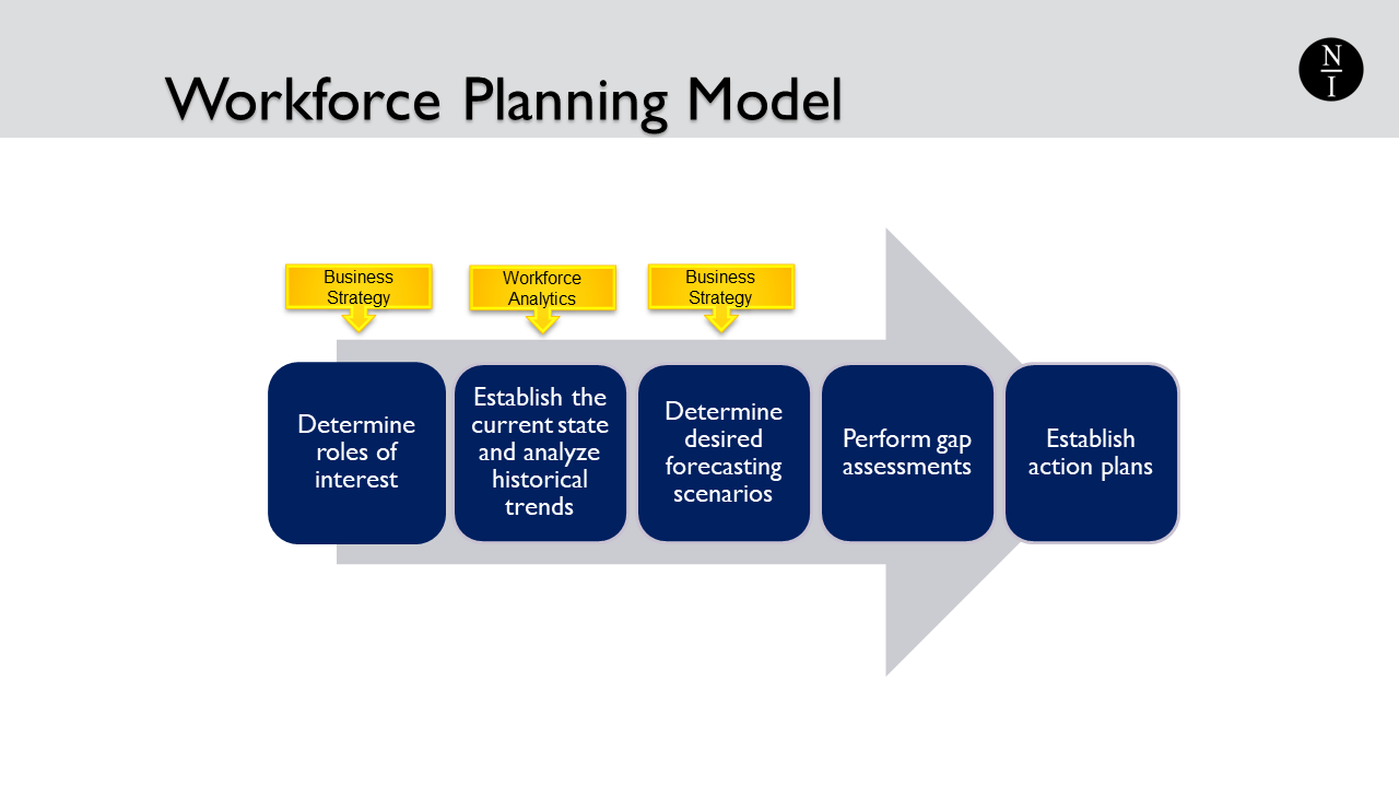 Online Course:  Strategic Workforce Planning: A Beginner's Guide.  Click here to view the course.