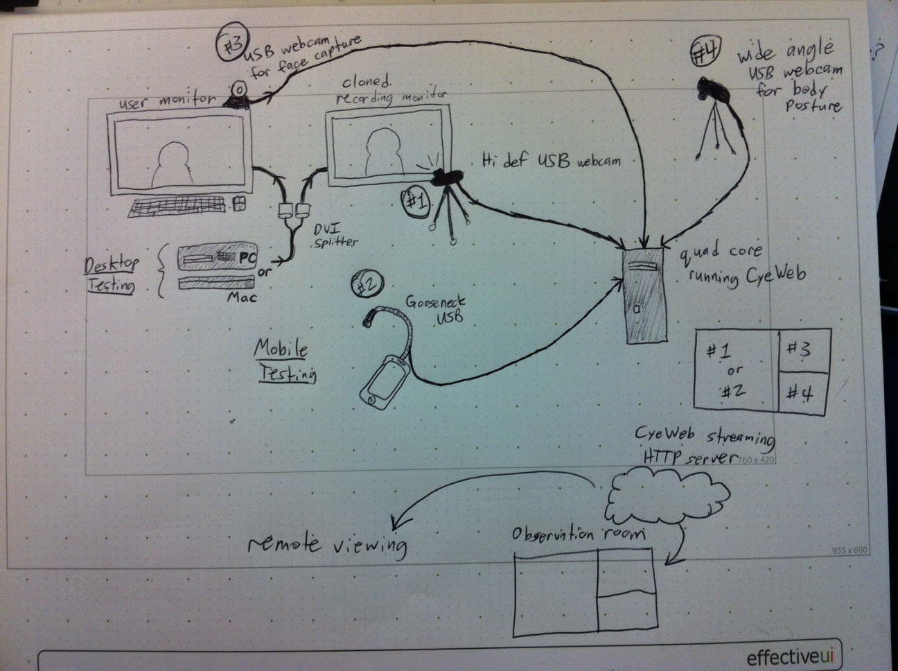 Lab planning diagram