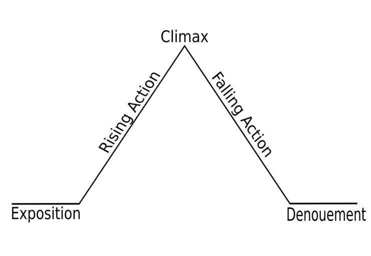 A diagram of narrative structure…